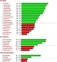 Das Ergebnis der PGR-Wahl 2012