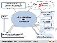 PGR Struktur in der Pfarre Aspern